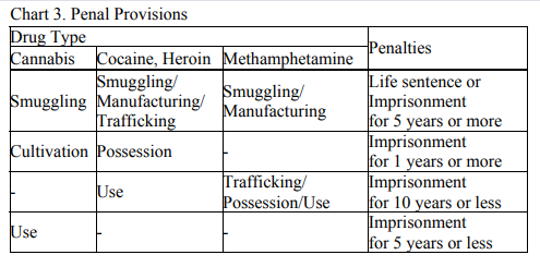 penal-provisions-for south-korean-drug-types